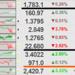 プラチナ上昇だが金銀は下落し、暗号資産は暴騰した週でした