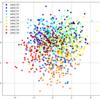 matplotlib: 各ラベルごとに色分けされた散布図をプロット