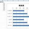 【C#】NetOffice で横棒グラフを作成する時に軸を反転する方法