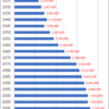Changes in Population of Aichi Prefecture, 1920-2015