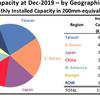 半導体生産能力、2022年には中国が世界2位に