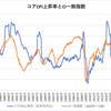 日本のコアCPI上昇率とCI一致指数(1985~2018年)