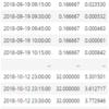 Pythonの可視化パッケージ Seaborn の Lineplot の凡例でハマったこと