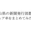 岡山県の新聞発行部数とシェア率を新聞社別にまとめてみた。