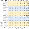 カーリング日本選手権2021での後攻の作戦を調べてみた