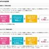 Galaxys9+をdocomoで契約し、月額費用を0円以下で維持する。