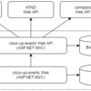 イベント情報の横断取得 Web & API