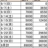 9月収支報告・POG指名馬近況報告