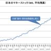 日本のマネーストック(2006~2016年)