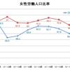 【広島大学の過去問】グラフを見て答える英作文「女性の労働人口比率」模範解答&丁寧解説