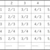 有理数全体の集合は可算である