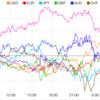 【株 FX】アップルAPPLは下落。FRBの25bp利下げ観測は継続。