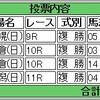 8/28(日)複勝コロガシの予想。10時時点オッズで1,200円→18,800円