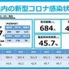 新型コロナ 兵庫県 1,007人 , 宝塚市 42人 (4.2%)