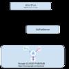 Go言語でGoogle Cloud PUB/SUBへの高速HTTPS中継サーバーを作る