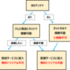WOWOWを見るにはどうすればいい?初めての方向けにWOWOW加入者が解説!
