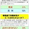 参院 改憲勢力2/3-「よくない」46%―「朝日」調査