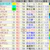 第68回阪神ジュベナイルフィリーズ(GI)