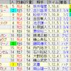 第15回 キーンランドカップ(GIII) / 第40回 新潟2歳ステークス(GIII)
