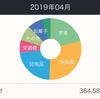 韓国留学のリアルな家計簿(2019年4月)