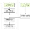 """CPUの脆弱性を突く新たなテクニック """"BranchScope"""" の仕組みを読み解く (1)"""