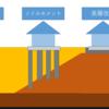 基礎工事 地盤改良工事(ソイルセメント)