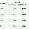 【Amazonチャージ】初回限定! 現金5,000円以上チャージで1,000ポイント獲得