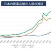 日本でコロナワクチン開発ができない理由?