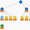 HTTP/2でのプライオリティ・プレースホルダの提案仕様