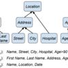 アノテーションスキーマが異なる複数のデータセットを組み合わせて固有表現認識