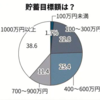 中高生、30歳の貯蓄目標1000万円