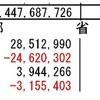 無形固定資産に対する減価償却累計額は直接法により表示する(運用上の取扱い)