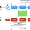 効果的な英語の学習法 - 応用言語学を活用しよう