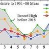7月の世界平均気温、トップ3は直近3年、今年は観測史上3位