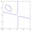 楕円と双曲線上の点の最短距離