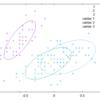 Rumaleのガウス混合モデルで共分散の種類を選べるようにした