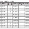 ループイフダンの実績公開(8/12~8/16分)!