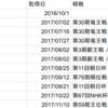 藤井聡太棋聖に勝つと手に入る新タイトルSOTAについて考えてみた