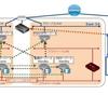 ゾーン間冗長構成システムの監視実装検証