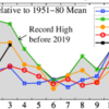 3月の世界平均気温急騰、観測史上3位