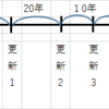 「借地借家法(借地)①」 ~宅建試験勉強~