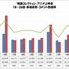 「戦国コレクション」アニメ上映会 14〜26話 来場者数・コメント数推移グラフ