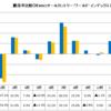セゾン資産形成の達人ファンド(セゾン投信)まとめ(2020年3月)
