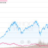 eMAXIS Slim 米国株式(S&P500)登場と投資