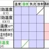 【資格】一級建築士《環境・設備》温熱環境指標は似たようなのばかりでややこしいゾ❗️
