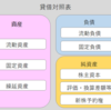 ビジネス会計検定試験3級の勉強③