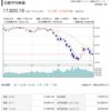日経平均株価、緊急事態宣言様子見で2020年4月3日の金曜日の終値1万7820円を受けて断つ。