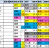 小倉記念 過去好走馬傾向2020【過去成績データ】