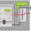 Vivado-HLSを使って高位合成でCPUを作ってみる(1. メモリのRead/Writeのモデルを作成)