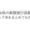 高知県内の新聞発行部数を新聞社別にまとめてみた。